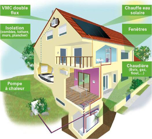 Diminuer les fuites énergétiques - Guide économies d'énergie - DomElec