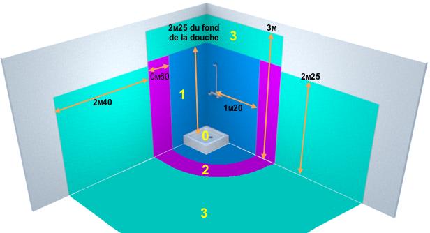 Intérieur bac de douche - Spécificités salles d'eau - Guide réglementation - DomElec
