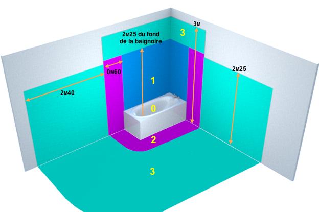 Baignoire - Spécificités salles d'eau - Guide réglementation - DomElec